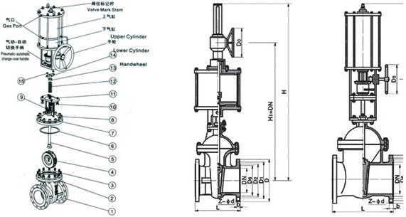 本阀主要由阀体、阀盖、闸板、阀杆、密封圈、双层气缸及其活塞、活塞杆、隔板连同缓冲机构、手动机构、气动-手动转换装置和阀盖填料装置等部分组成。 上活塞行至行程上端可顶上上回讯器,使之发讯;下活塞行之行程下端可顶下下回讯器,使之发讯,以作为闸阀开闭信息在中央操作室的模拟仪表盘上进行显示。 手轮上部的外伸指示杆的上升和下降,标志着该阀的闸板是处于提升状态还是下降状态。闸阀关闭时,外伸指示杆位于最低位置;反之,闸阀全开时,外伸指示杆位于最高位置。此即为本阀启闭状态的现场指示。 气缸盖上部装有气动-手动转换装