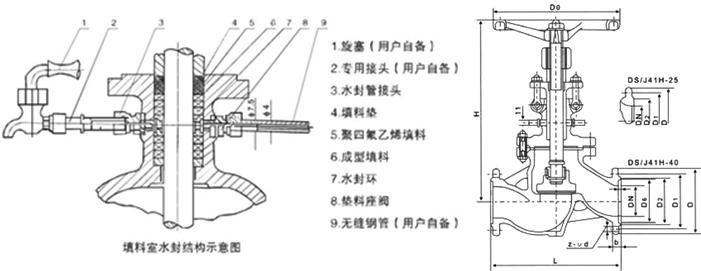 主要连接外形和尺寸 单位:mm 通径 15 20 25 32 40 50 65 80 100 125