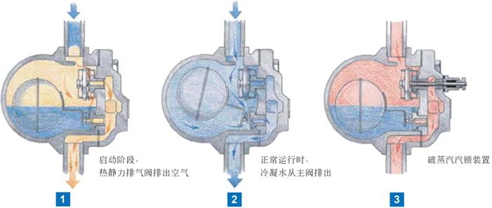浮球式疏水阀_进口杆杠浮球式蒸汽疏水阀-FT44H进口杆杠浮球式蒸汽疏水阀-进口 ...