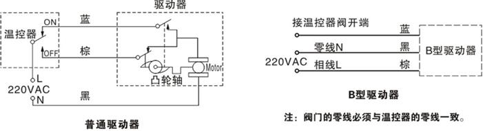 驱动器由单向磁带同步电机驱动,带弹簧复位功能.