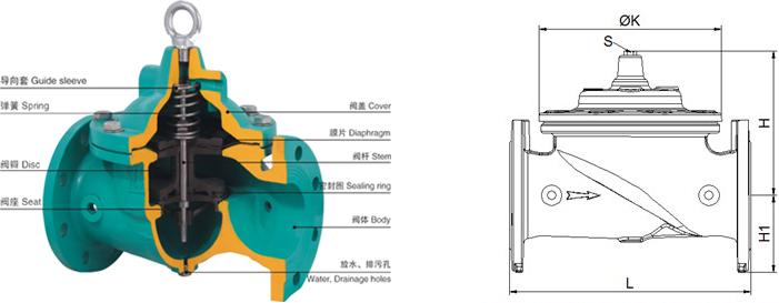 水泵控制阀原理:开阀:水泵起动,电磁阀通电打开,主阀上隔膜室的水